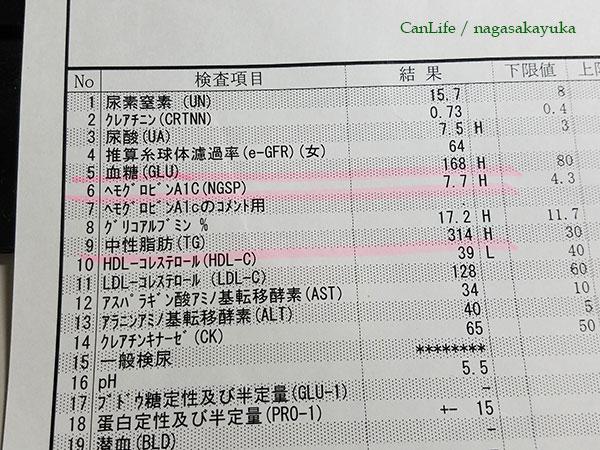 血液検査・尿検査の結果表